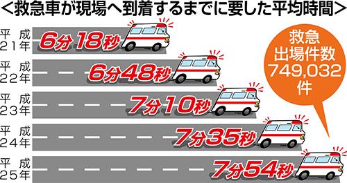救急車が現場へ到着するまでに要した平均時間