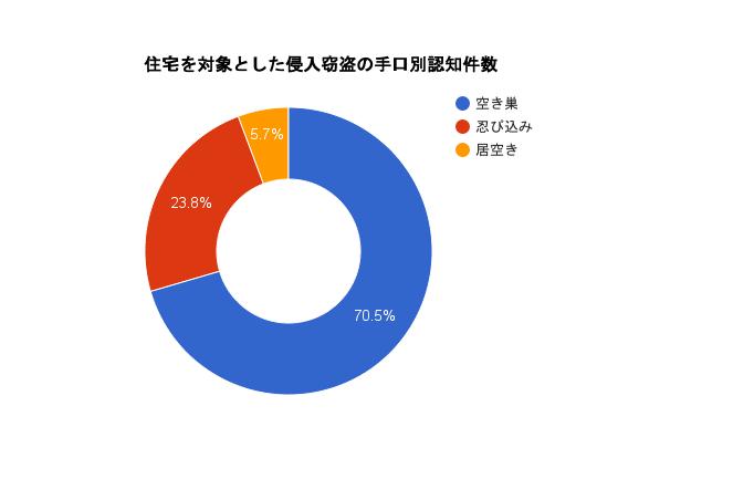 住宅を対象とした侵入窃盗の手口別認知件数グラフ